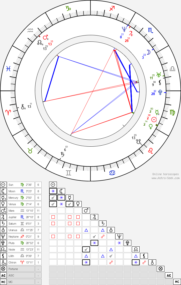 Gaynor Faye - Astrology Natal Birth Chart