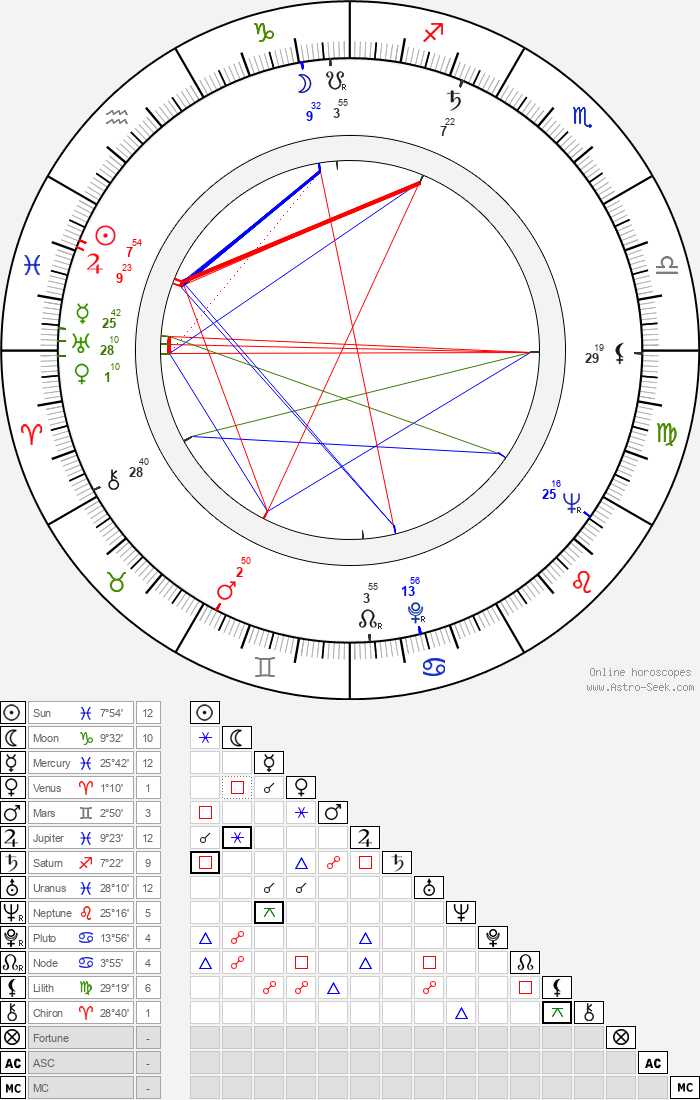 Gencho Genchev - Astrology Natal Birth Chart