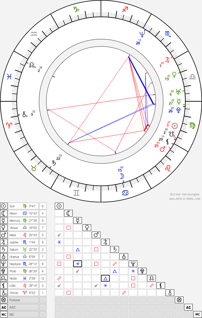 Gene Gabriel - Astrology Natal Birth Chart