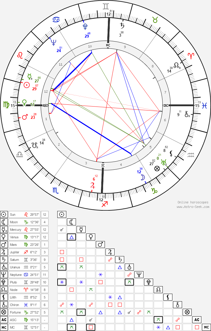 Gene Kelly - Astrology Natal Birth Chart