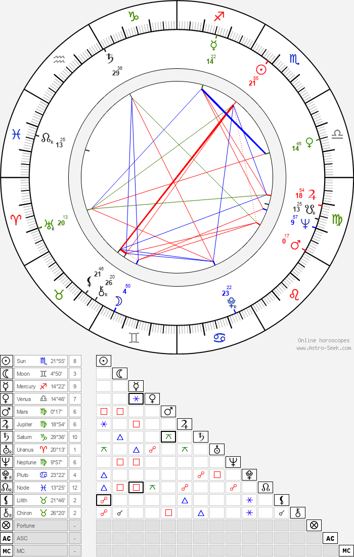 Geo Saizescu - Astrology Natal Birth Chart