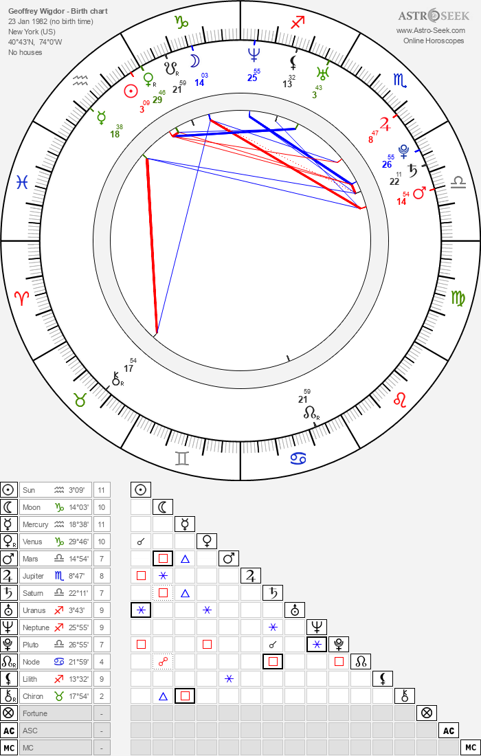 Geoffrey Wigdor Birth Chart Horoscope Date Of Birth Astro