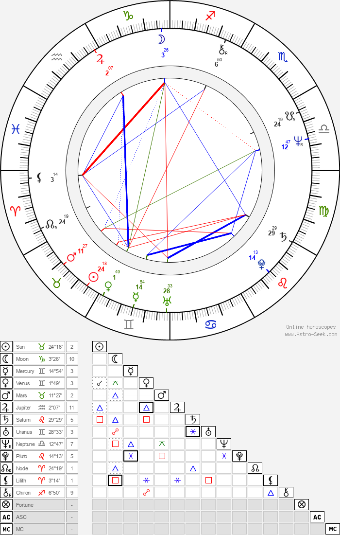 George Adams - Astrology Natal Birth Chart