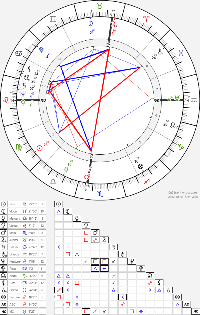 George F. Rodden - Astrology Natal Birth Chart