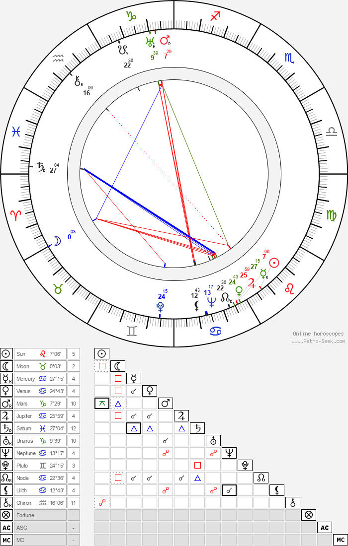 George L. George - Astrology Natal Birth Chart