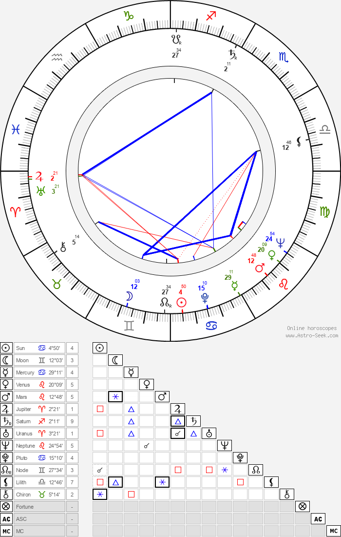 George McCowan - Astrology Natal Birth Chart