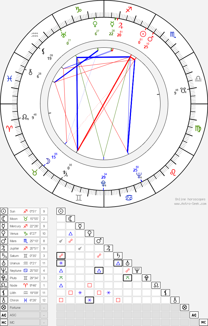 George O'Hanlon - Astrology Natal Birth Chart