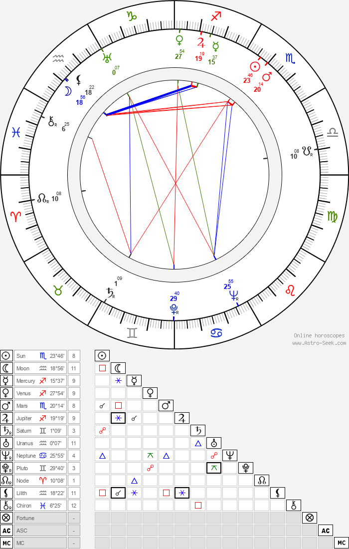 George Petrie - Astrology Natal Birth Chart