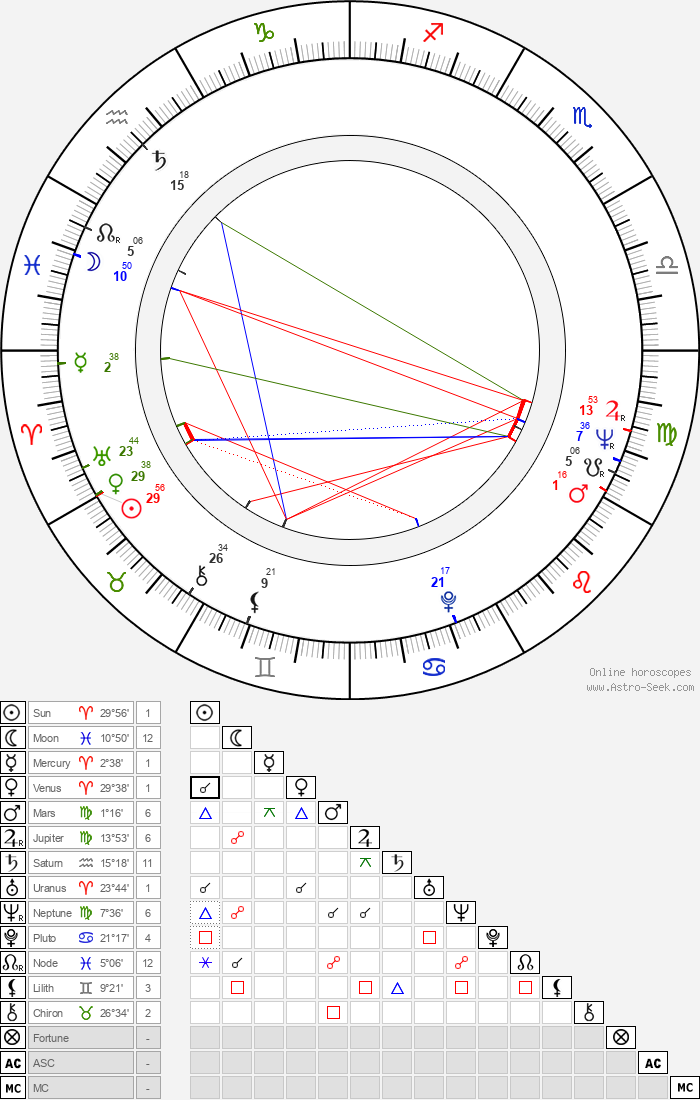 George R. Robertson - Astrology Natal Birth Chart