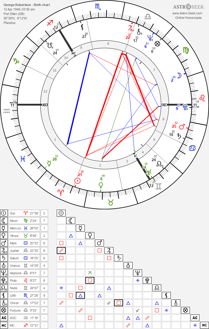 George Robertson - Astrology Natal Birth Chart