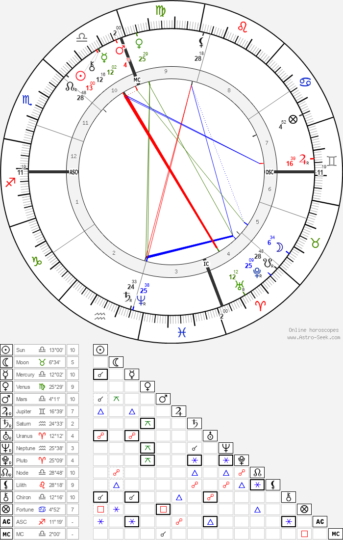 George Westinghouse - Astrology Natal Birth Chart