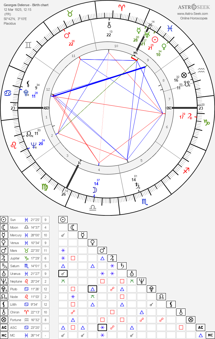 Georges Delerue - Astrology Natal Birth Chart