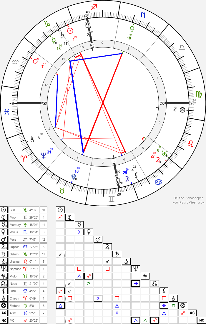 Georges Dorival - Astrology Natal Birth Chart