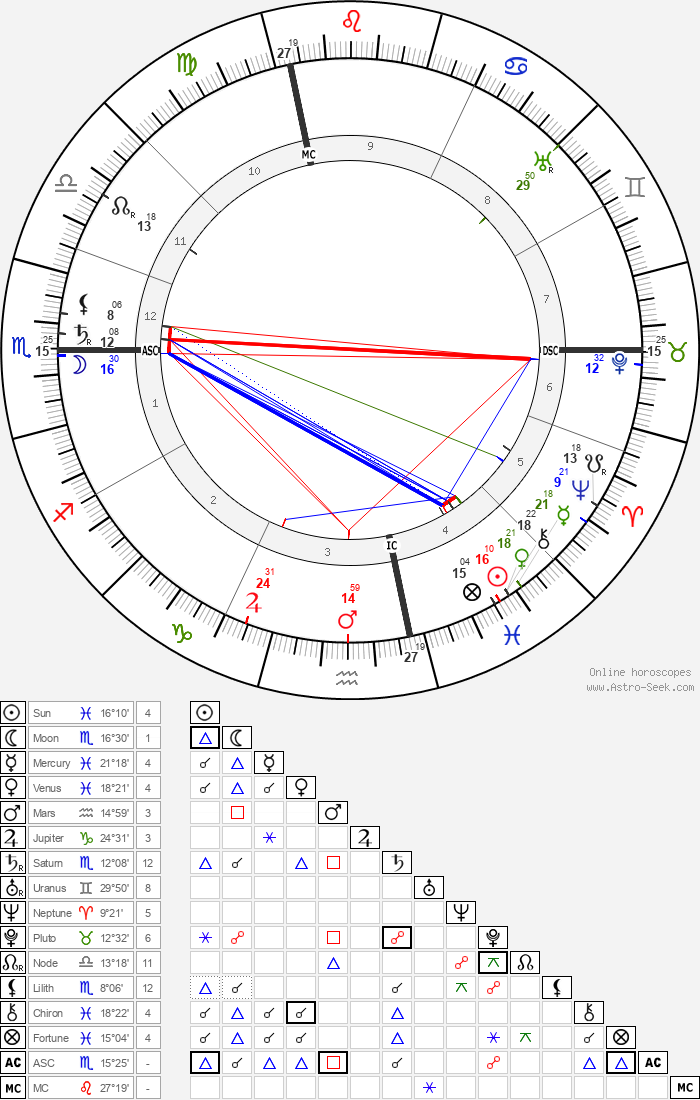 Georges Dumas - Astrology Natal Birth Chart