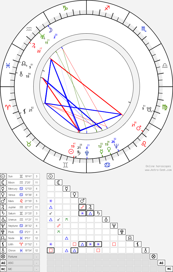 Gerald Mohr - Astrology Natal Birth Chart