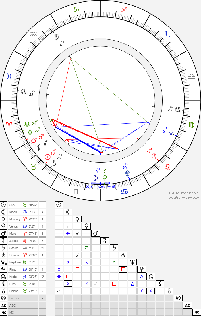 Geraldine McEwan - Astrology Natal Birth Chart