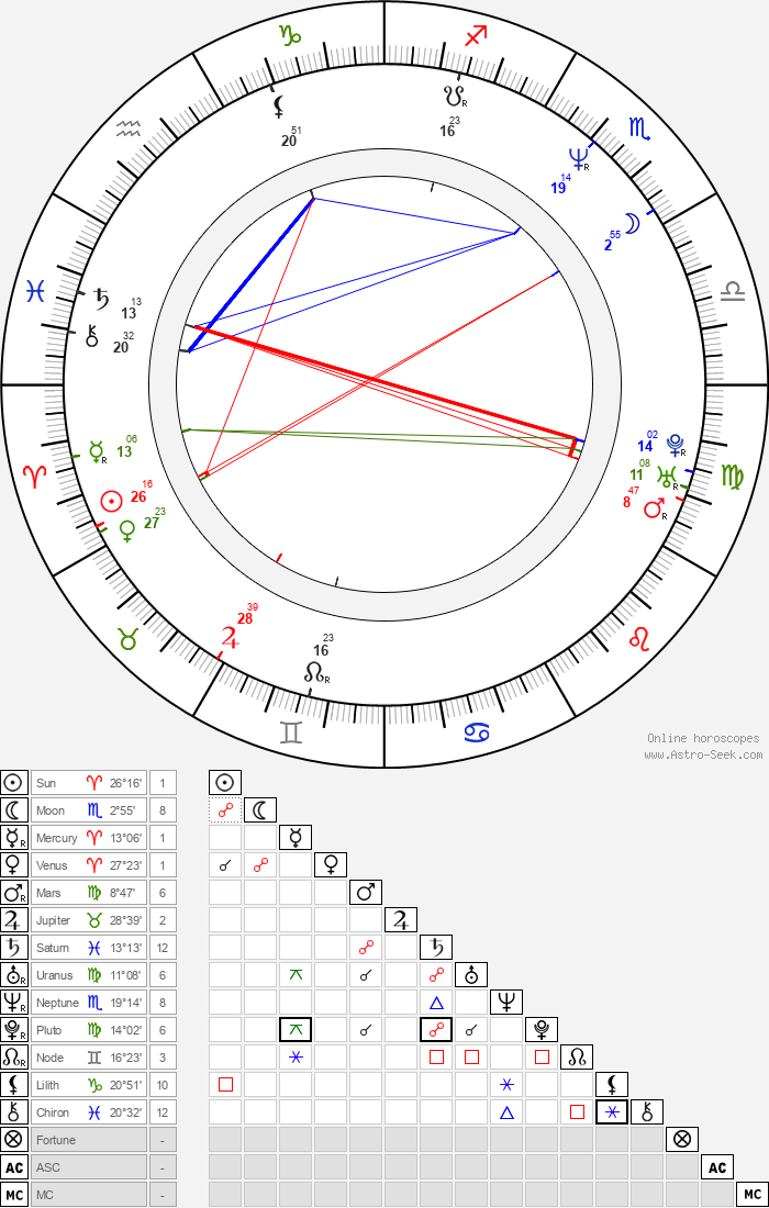Gerardo Mejía - Astrology Natal Birth Chart