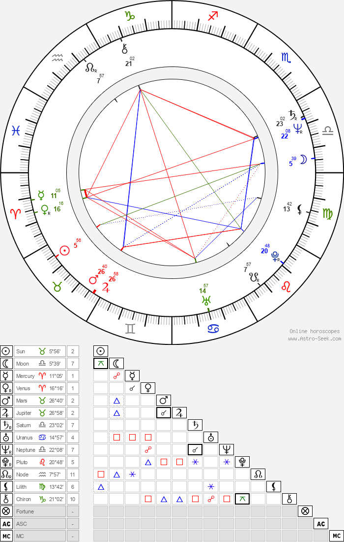 Gerd Silberbauer - Astrology Natal Birth Chart