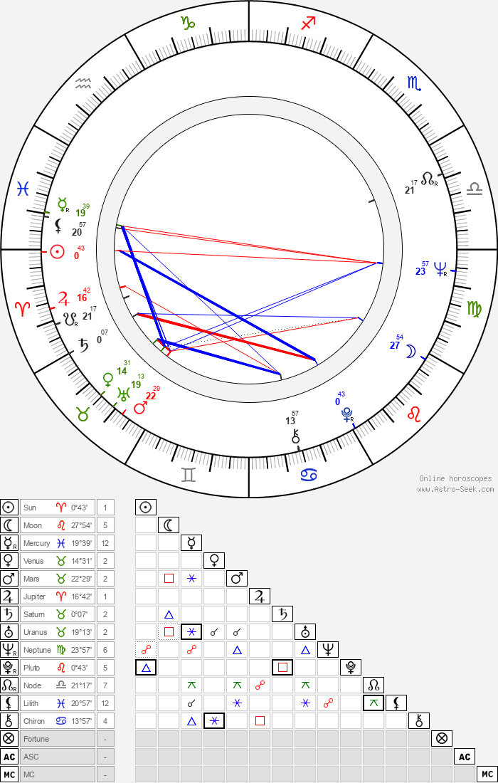 Gerhard Zemann - Astrology Natal Birth Chart