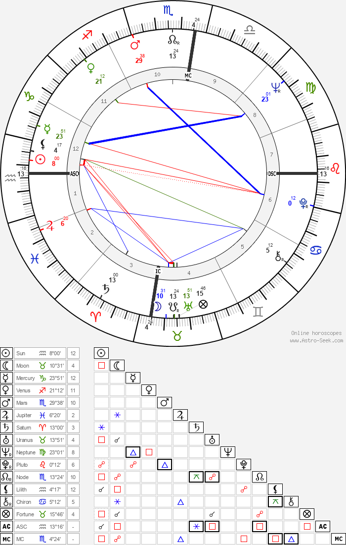 Germaine Greer - Astrology Natal Birth Chart