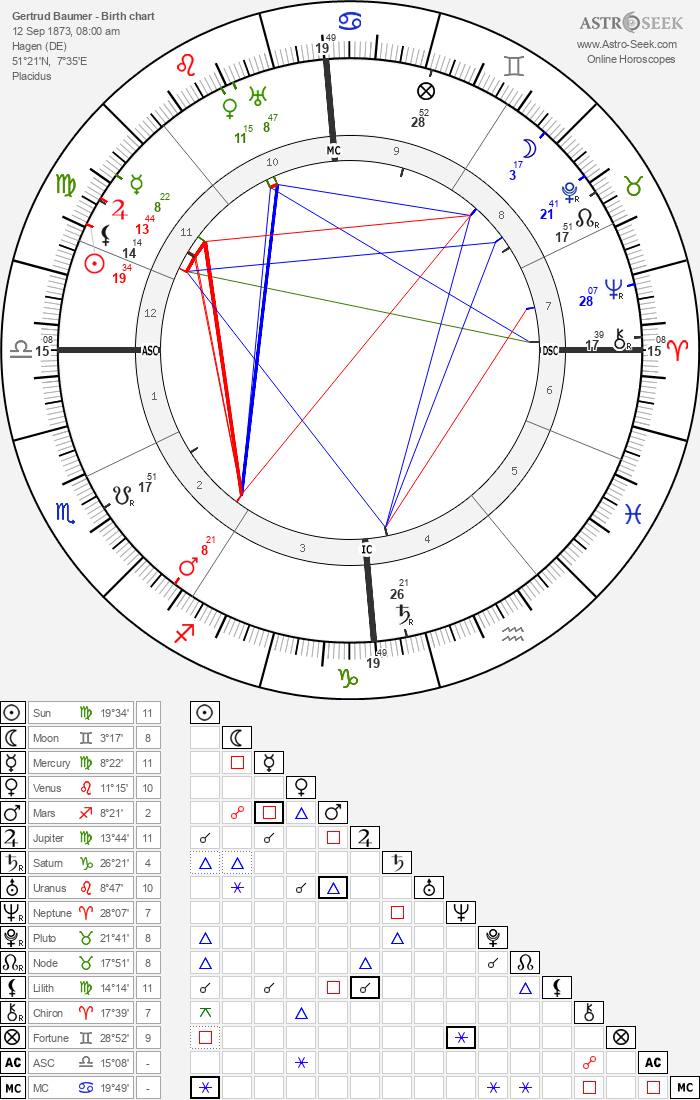 Gertrud Baumer - Astrology Natal Birth Chart