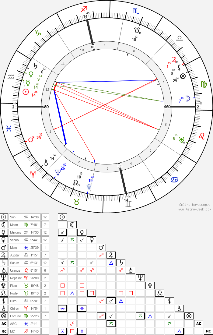 Gertrude Stein - Astrology Natal Birth Chart