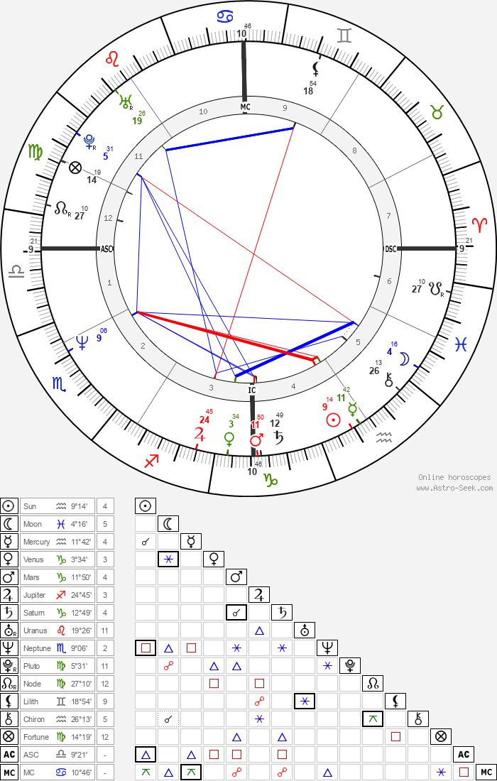 Gia Carangi - Astrology Natal Birth Chart