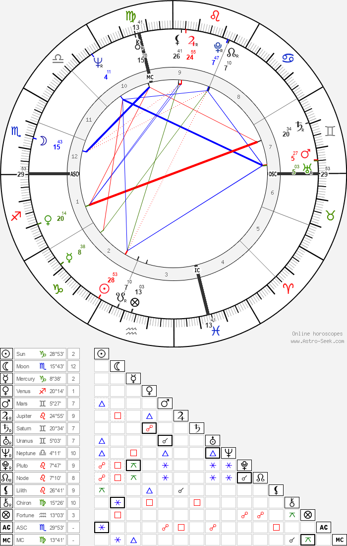 Gianni Amelio - Astrology Natal Birth Chart