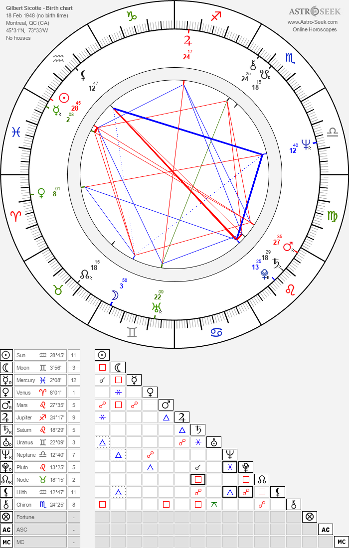 Gilbert Sicotte - Astrology Natal Birth Chart