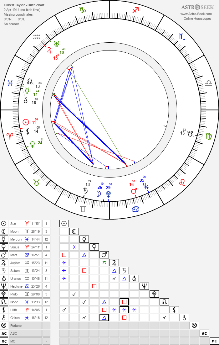 Gilbert Taylor - Astrology Natal Birth Chart