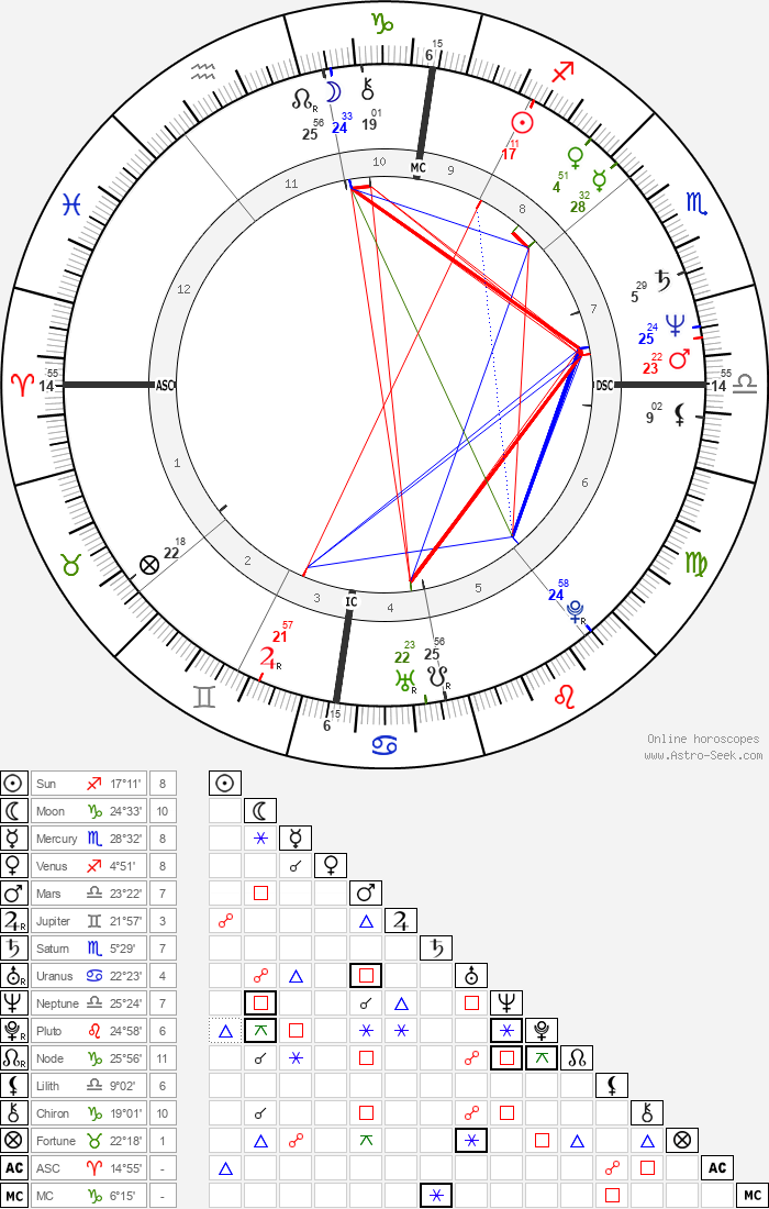 Gilles Blanchard - Astrology Natal Birth Chart