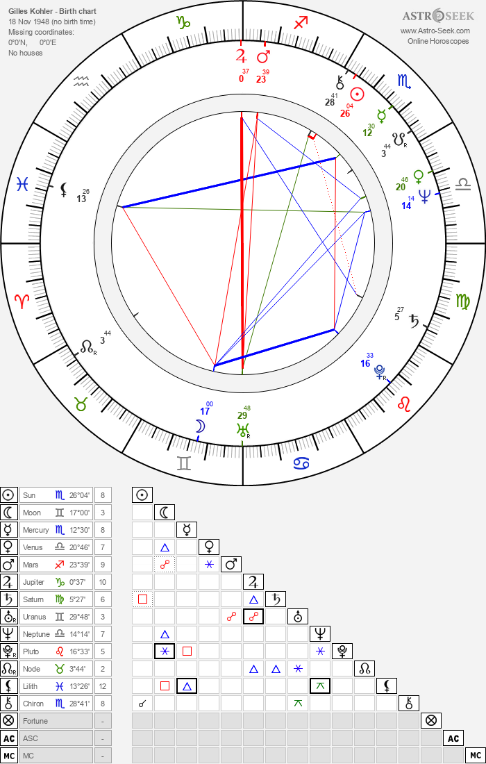 Gilles Kohler - Astrology Natal Birth Chart