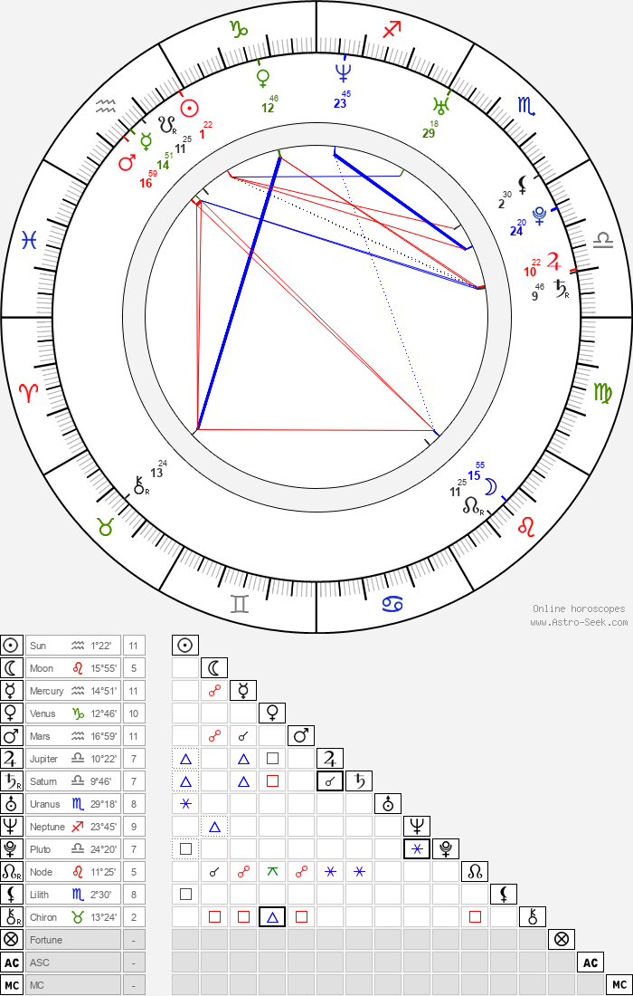 Gillian Chung - Astrology Natal Birth Chart