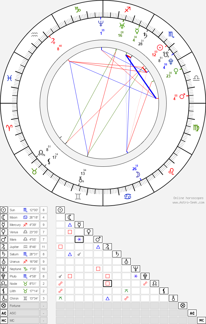 Gillian Zinser - Astrology Natal Birth Chart