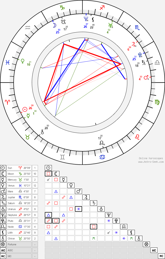 Gina Carano - Astrology Natal Birth Chart
