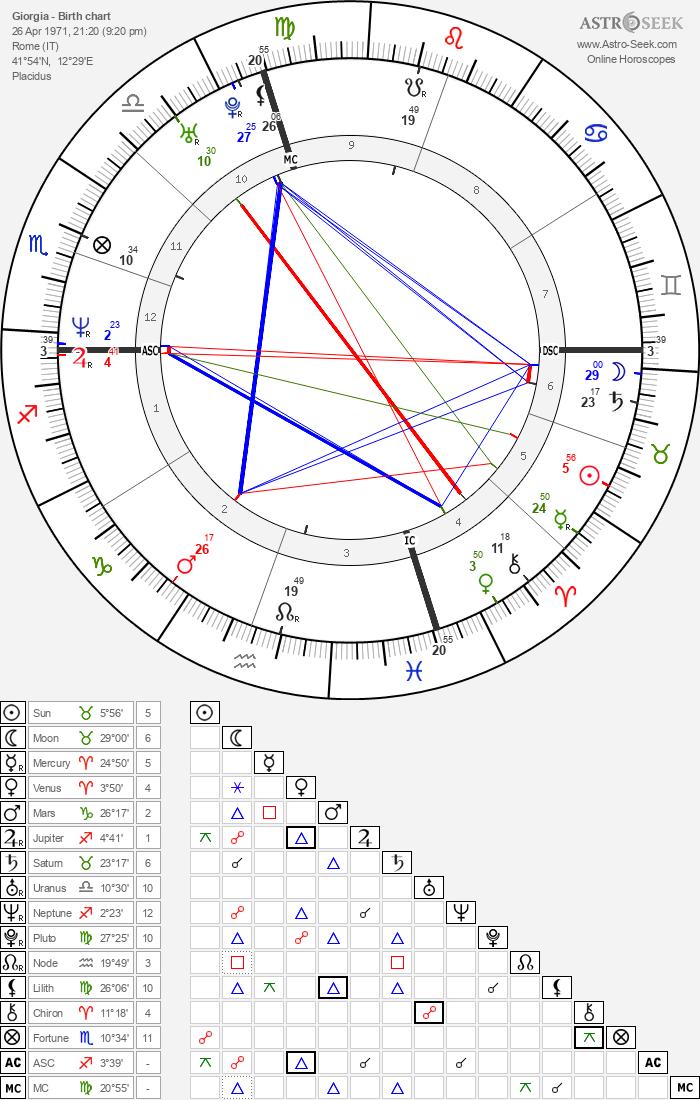 Giorgia - Astrology Natal Birth Chart