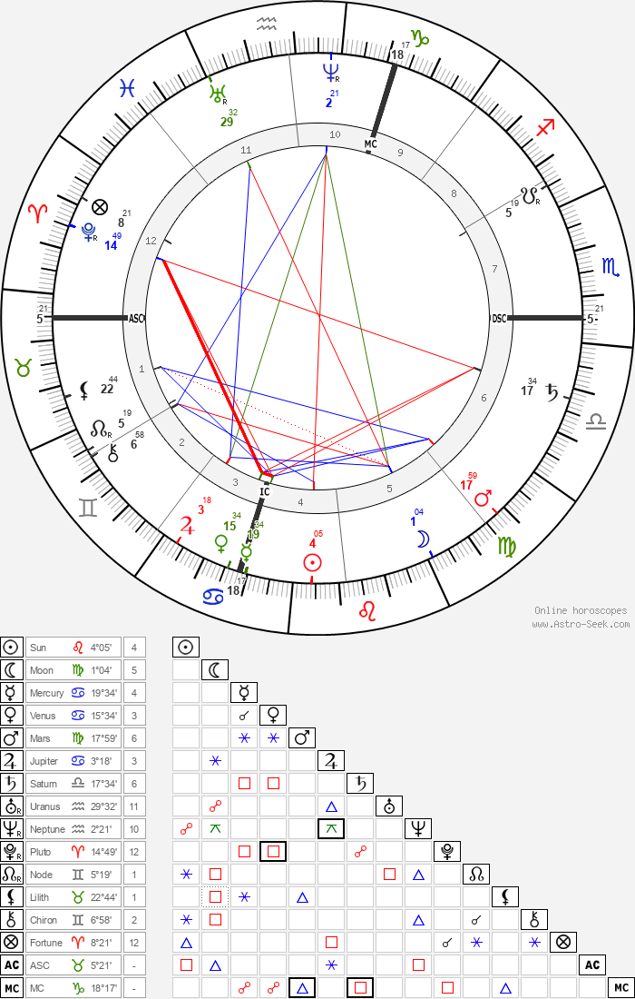 Giosue Carducci - Astrology Natal Birth Chart
