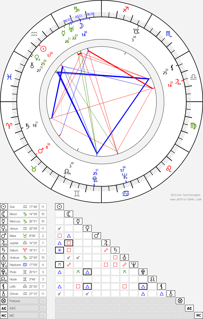 Giovanni Onorato - Astrology Natal Birth Chart