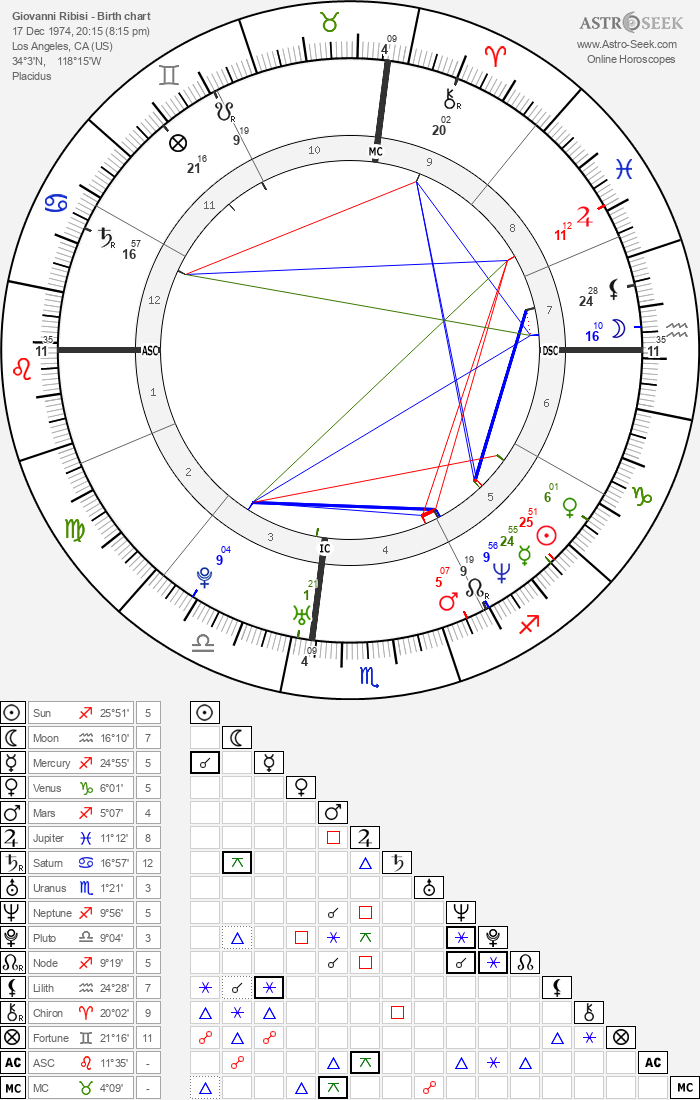 Giovanni Ribisi - Astrology Natal Birth Chart