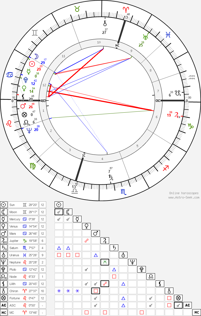 Giovanni Spadolini - Astrology Natal Birth Chart