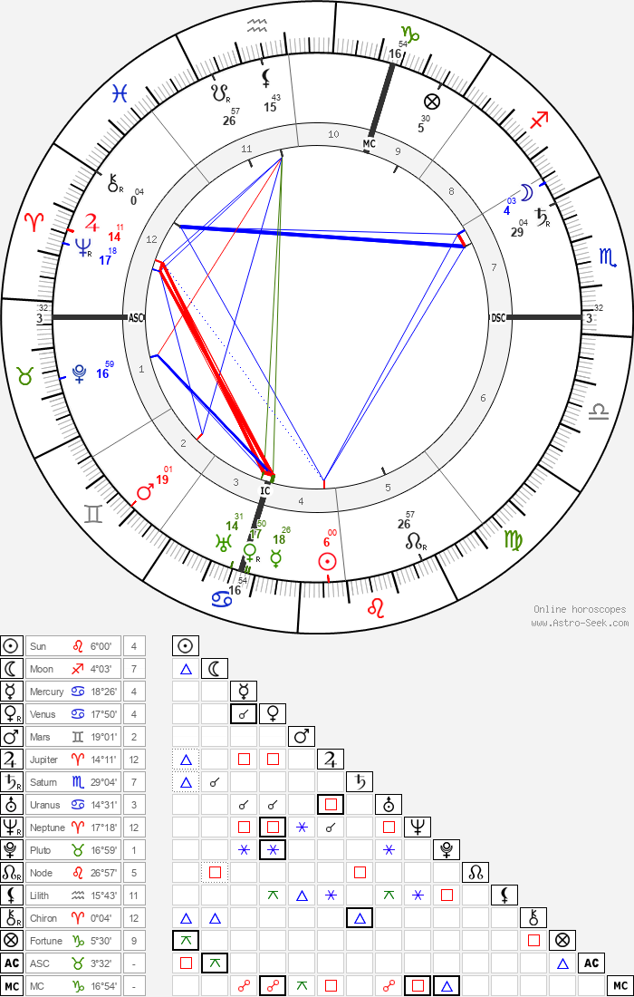 Giuseppe Pellizza da Volpedo - Astrology Natal Birth Chart