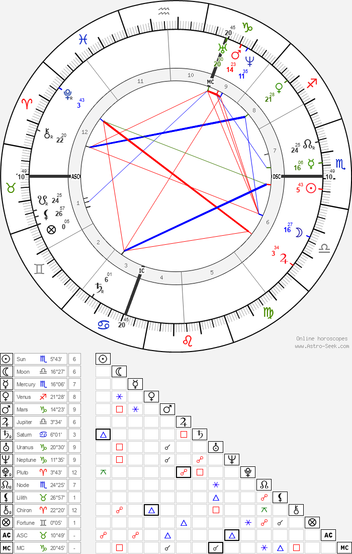 Giuseppe Zanardelli - Astrology Natal Birth Chart