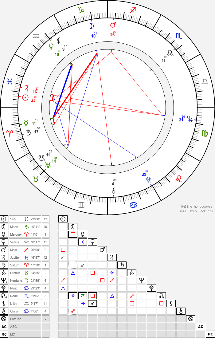 Glauber Rocha - Astrology Natal Birth Chart