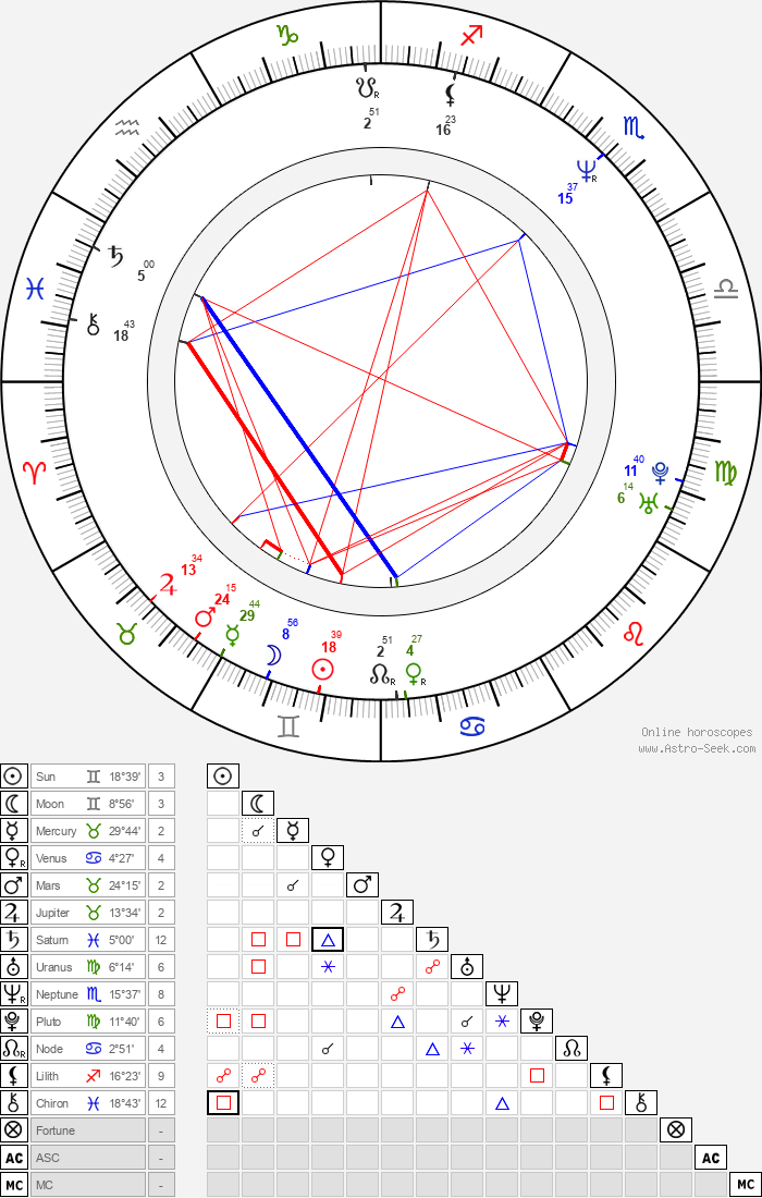 Gloria Reuben - Astrology Natal Birth Chart