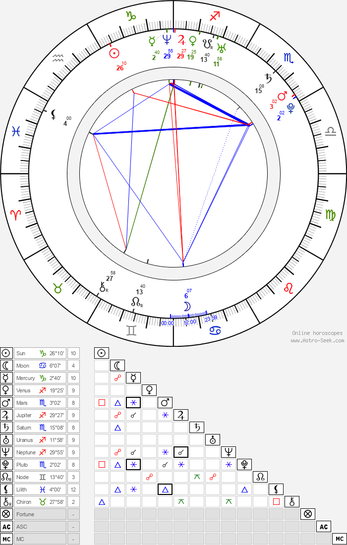 Gong Hyun Joo - Astrology Natal Birth Chart