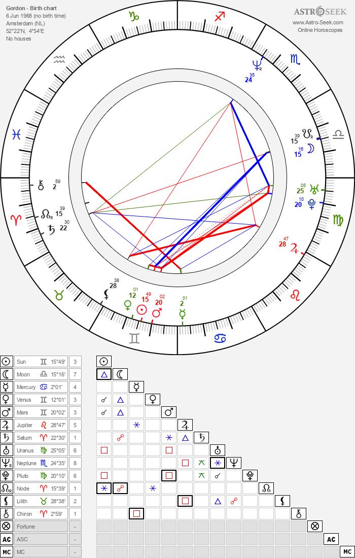 Gordon - Astrology Natal Birth Chart