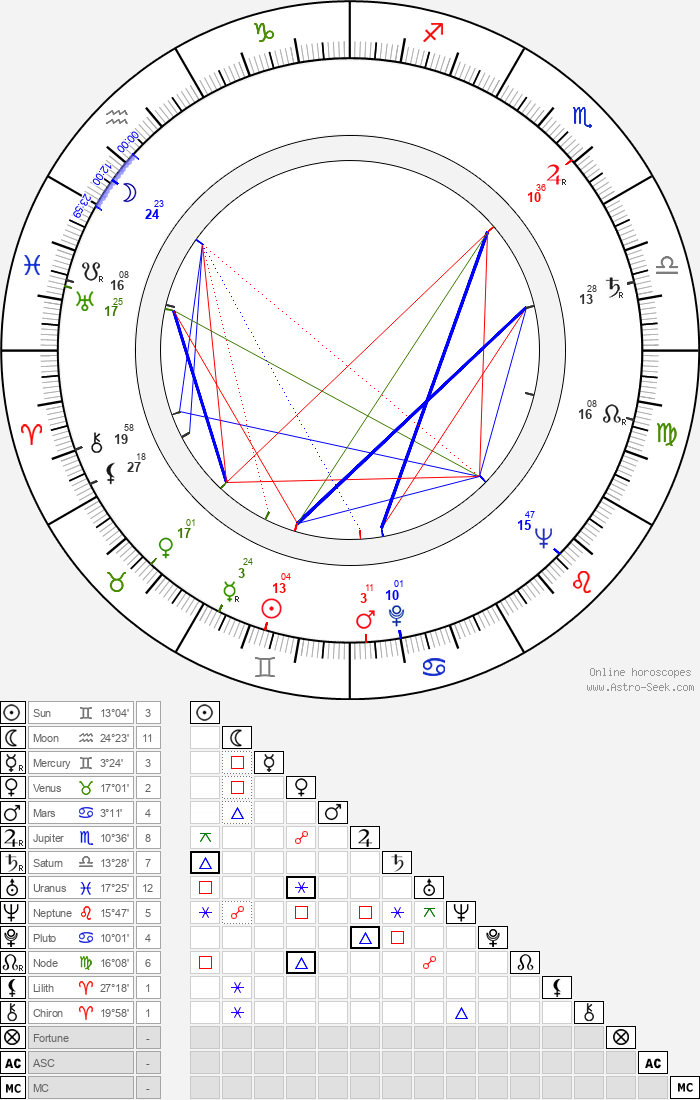Gordon Cotler - Astrology Natal Birth Chart
