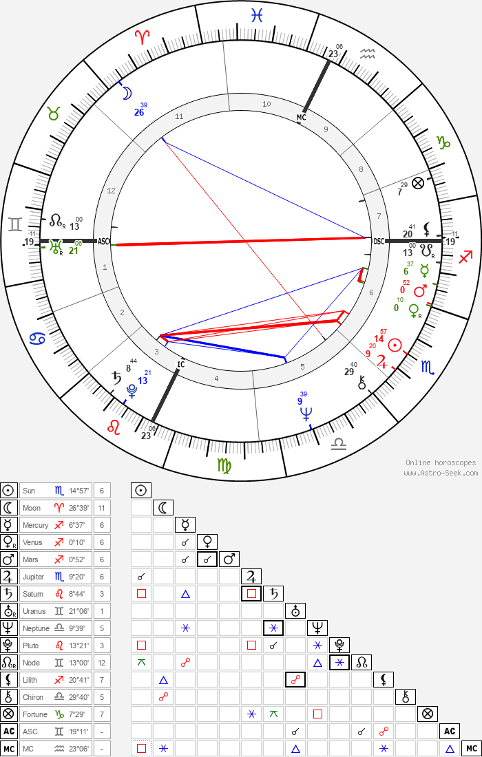 Gordon Eubanks - Astrology Natal Birth Chart