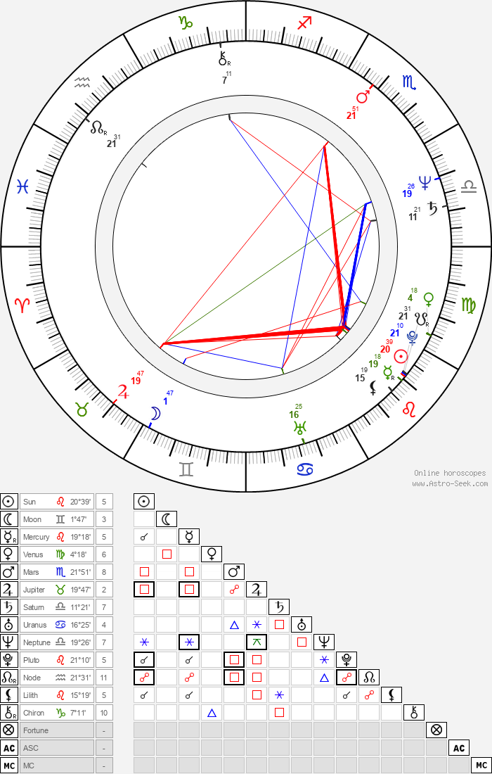 Gorica Popović - Astrology Natal Birth Chart