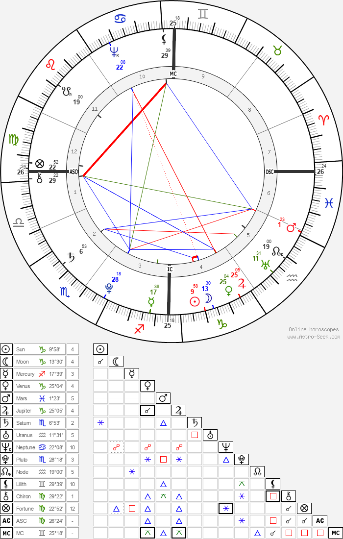 Gottfried August Bürger - Astrology Natal Birth Chart